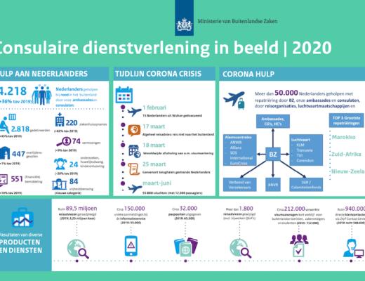 consulaire cijfers nederland 2020